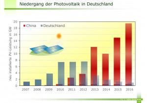 Niedergang-der-Photovoltaik-in-Deutschland-300x211 in Aktuelles/ besondere Aktivitäten